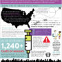 Fast Facts about Vaccinations