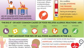 Infographic: Food Allergy Facts