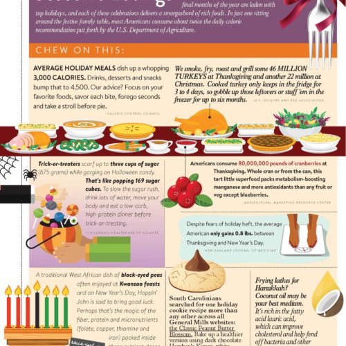 Infographic: Holiday Food Facts
