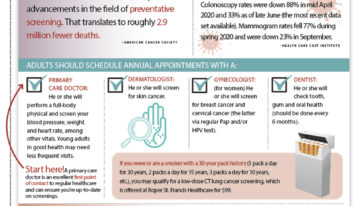 Infographic: Get Screened